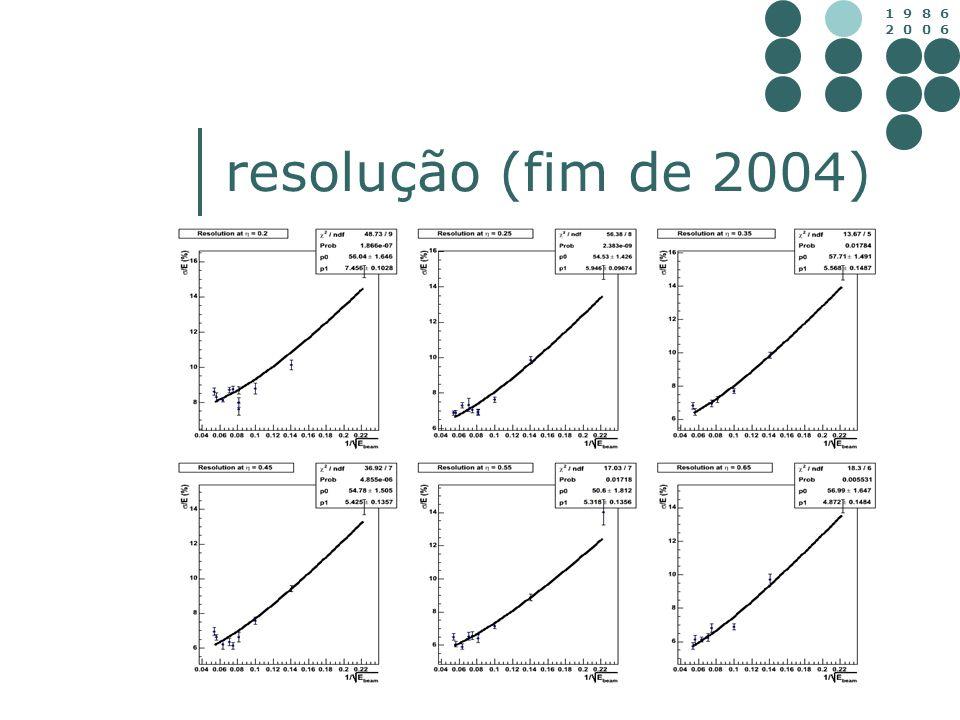 resolução (fim de 2004)