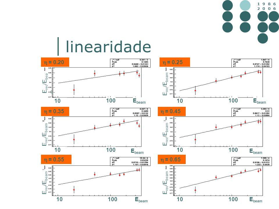 linearidade  = 0.20  = 0.25 Erec/Ebeam Erec/Ebeam 10 100 Ebeam 10