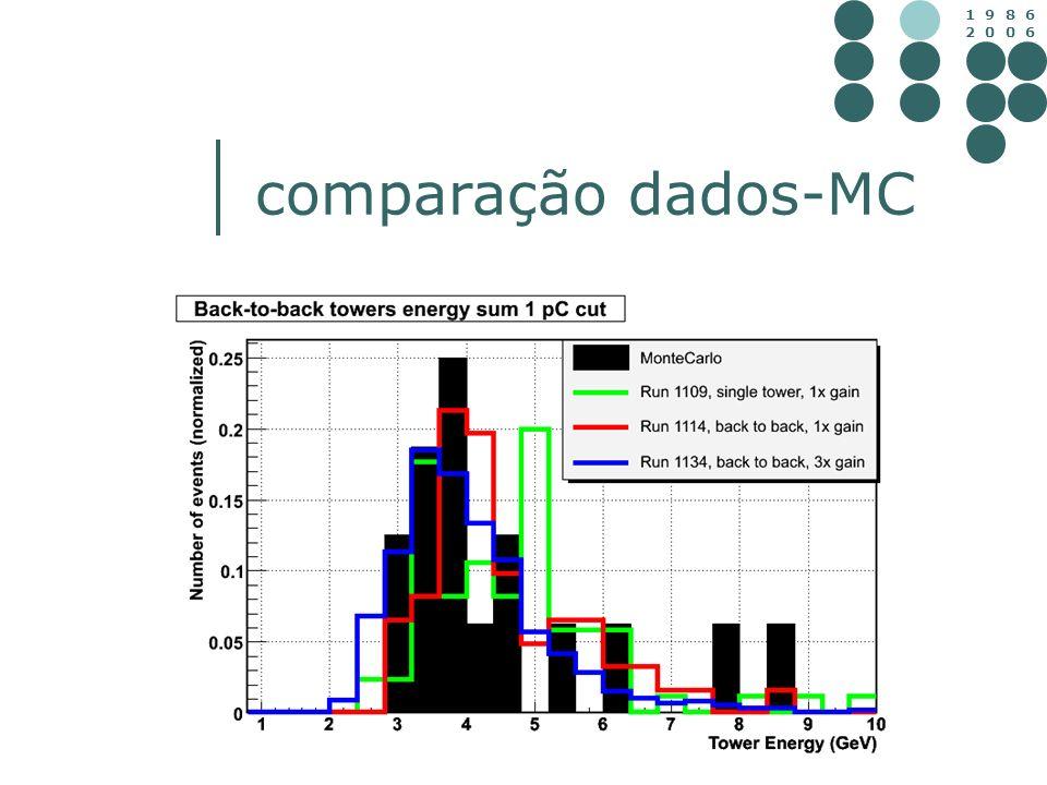 comparação dados-MC