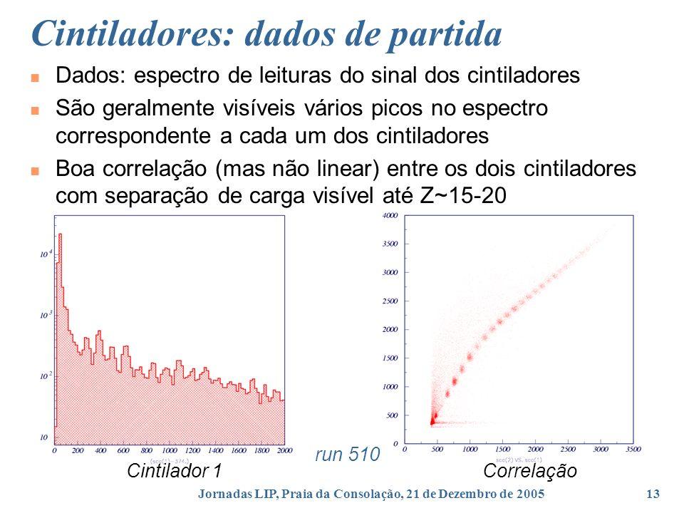 Cintiladores: dados de partida