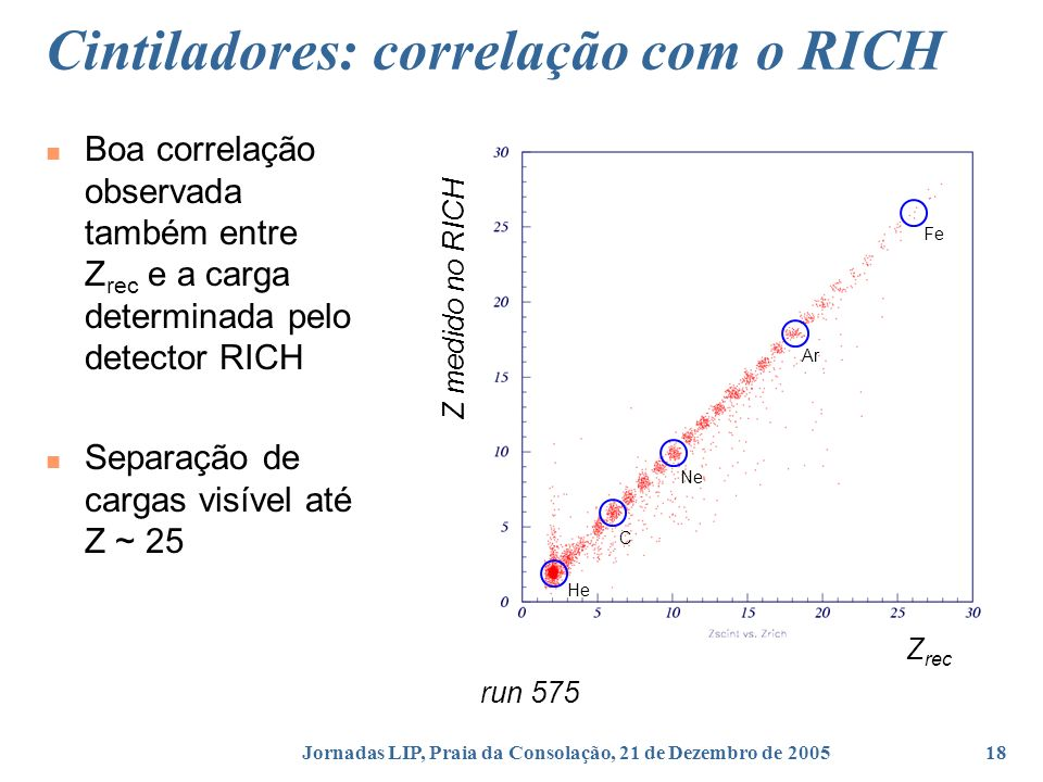 Cintiladores: correlação com o RICH