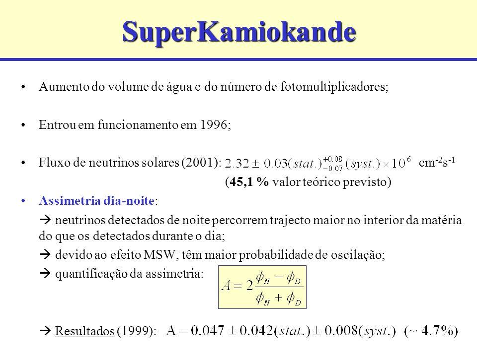 SuperKamiokande Aumento do volume de água e do número de fotomultiplicadores; Entrou em funcionamento em 1996;