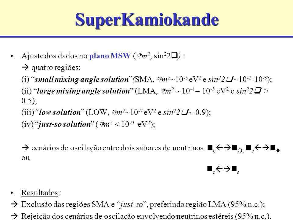 SuperKamiokande Ajuste dos dados no plano MSW (m2, sin22) :