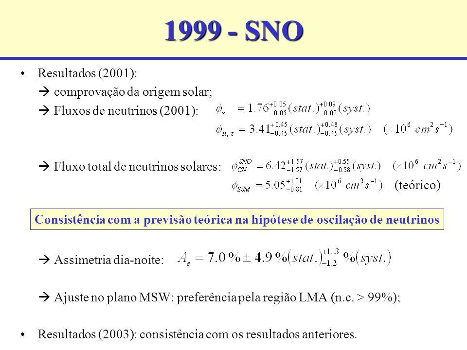 1999 - SNO Resultados (2001):  comprovação da origem solar;