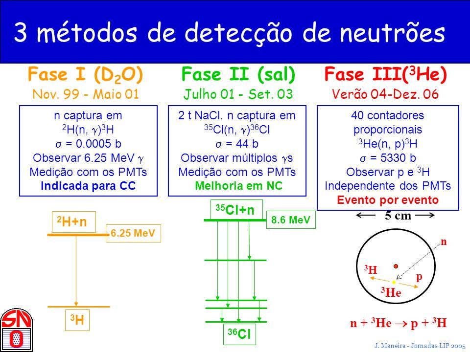 3 métodos de detecção de neutrões