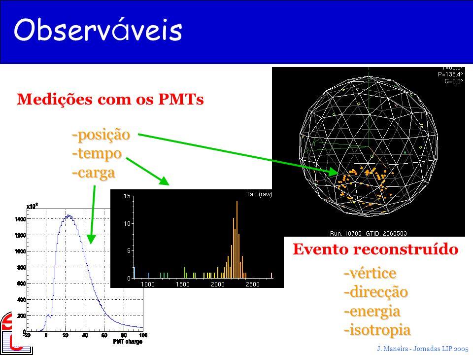 Observáveis Medições com os PMTs posição tempo carga