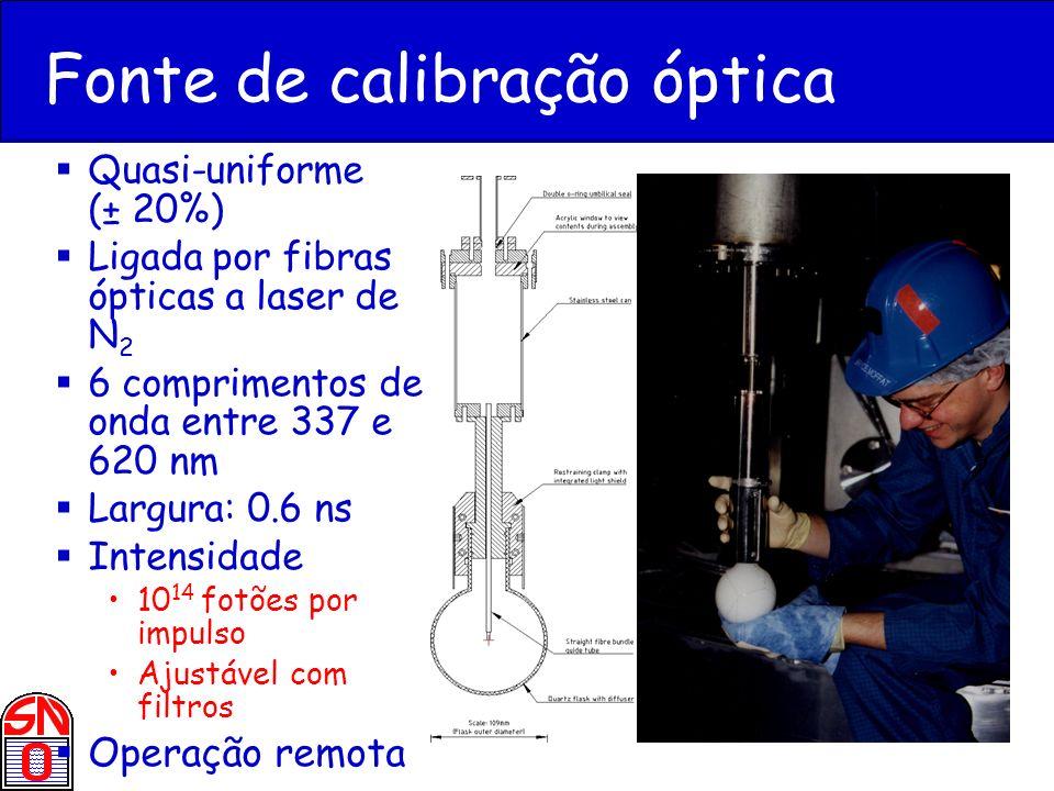Fonte de calibração óptica