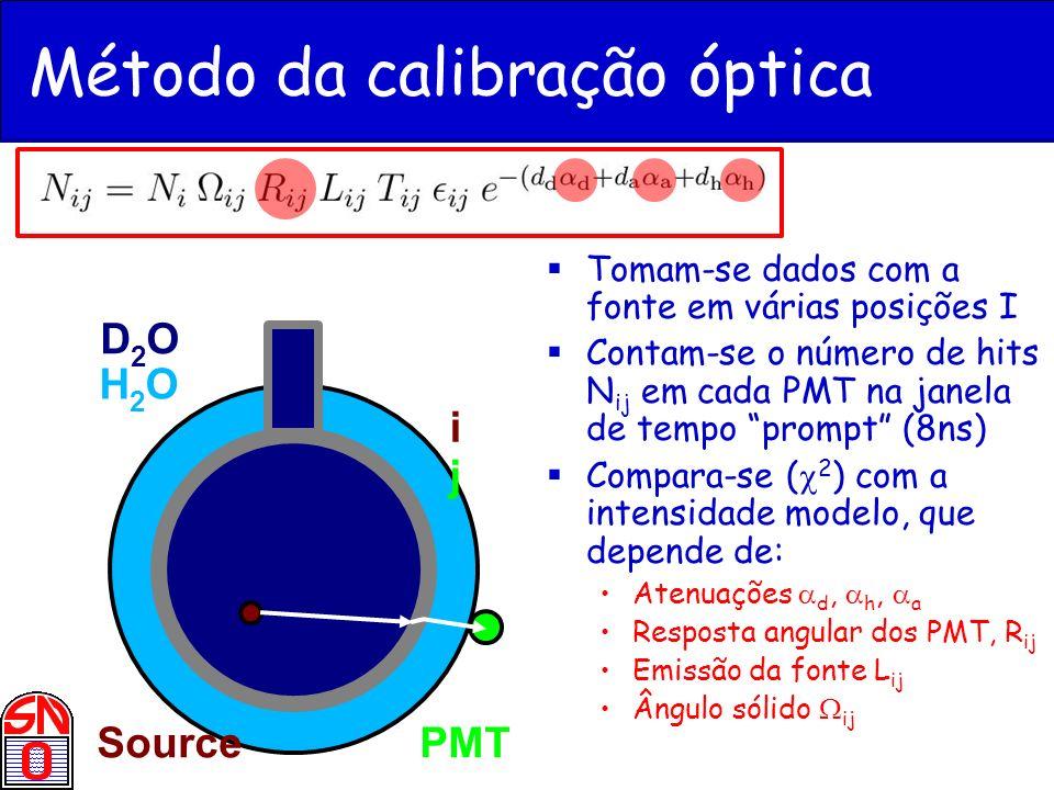 Método da calibração óptica
