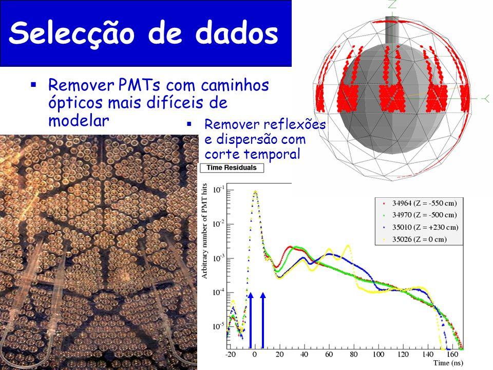 Selecção de dados Remover PMTs com caminhos ópticos mais difíceis de modelar.