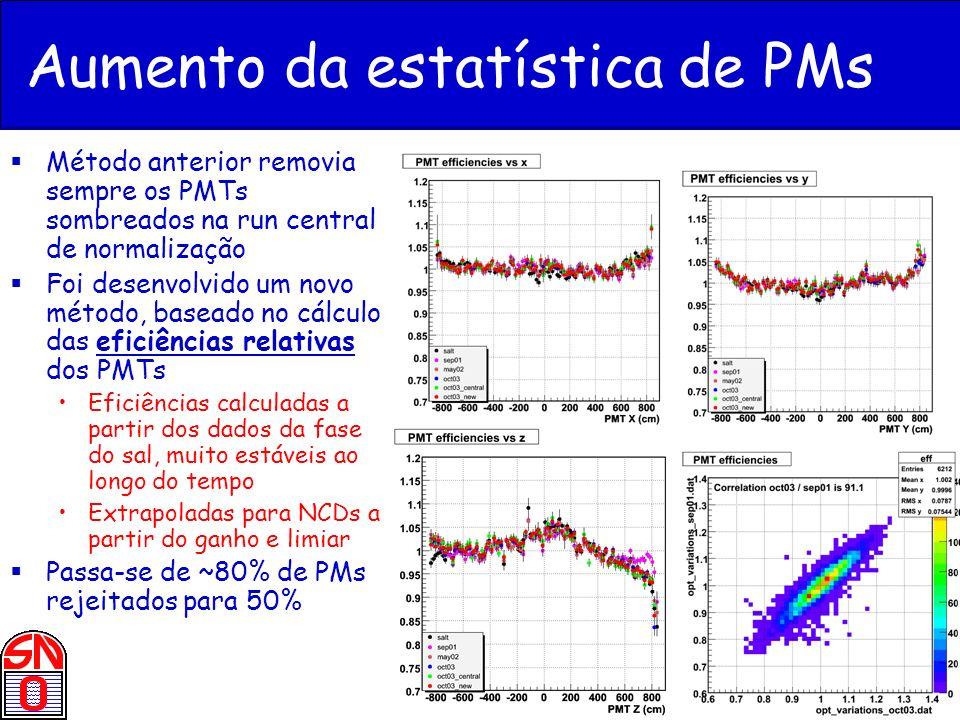 Aumento da estatística de PMs