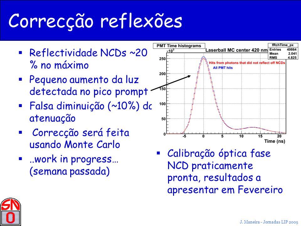 Correcção reflexões Reflectividade NCDs ~20 % no máximo