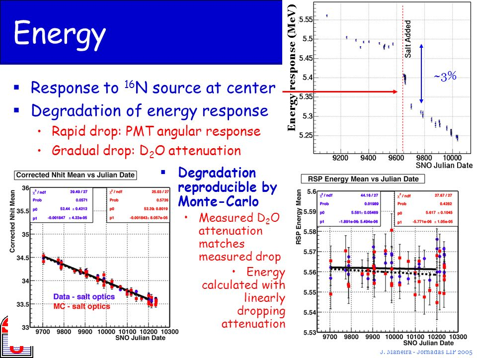 Energy Response to 16N source at center Degradation of energy response