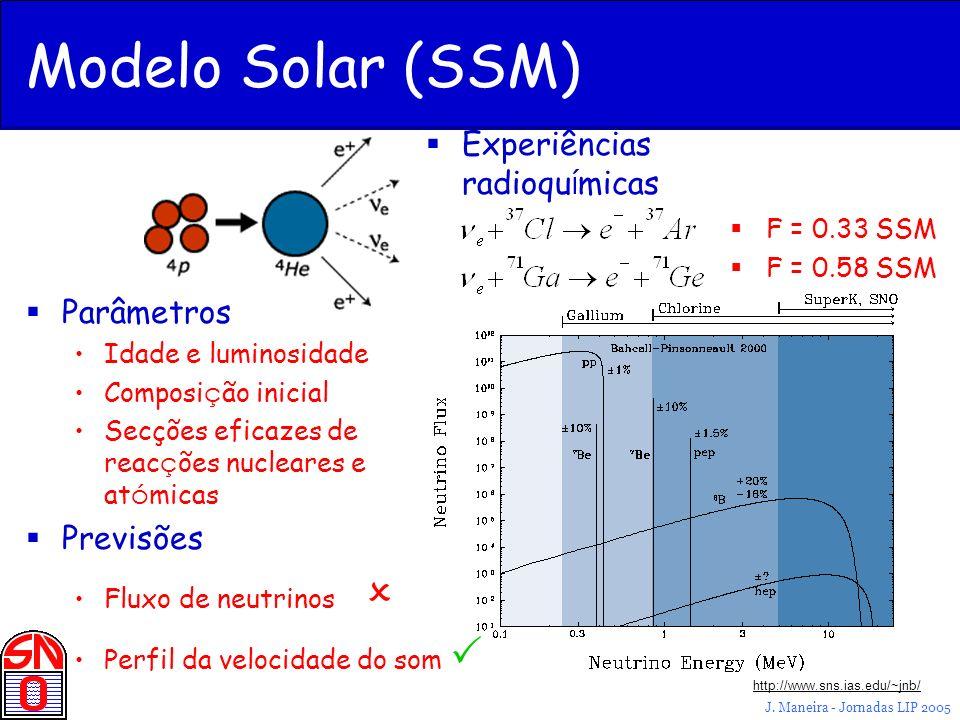 Modelo Solar (SSM) Experiências radioquímicas Parâmetros Previsões