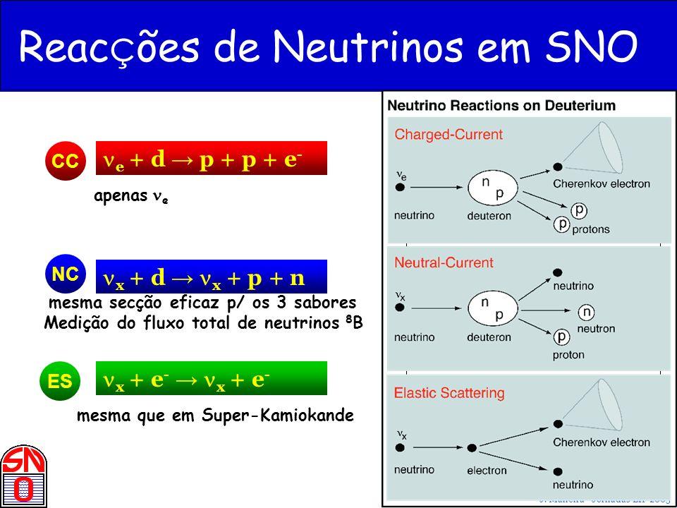 Reacções de Neutrinos em SNO