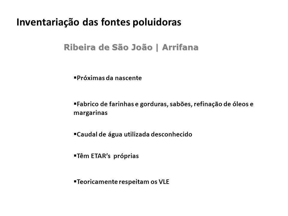 Ribeira de São João | Arrifana