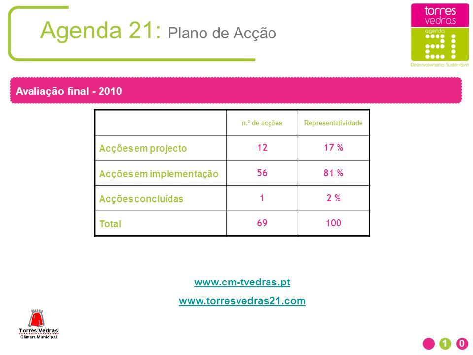Agenda 21: Plano de Acção Avaliação final - 2010 www.cm-tvedras.pt
