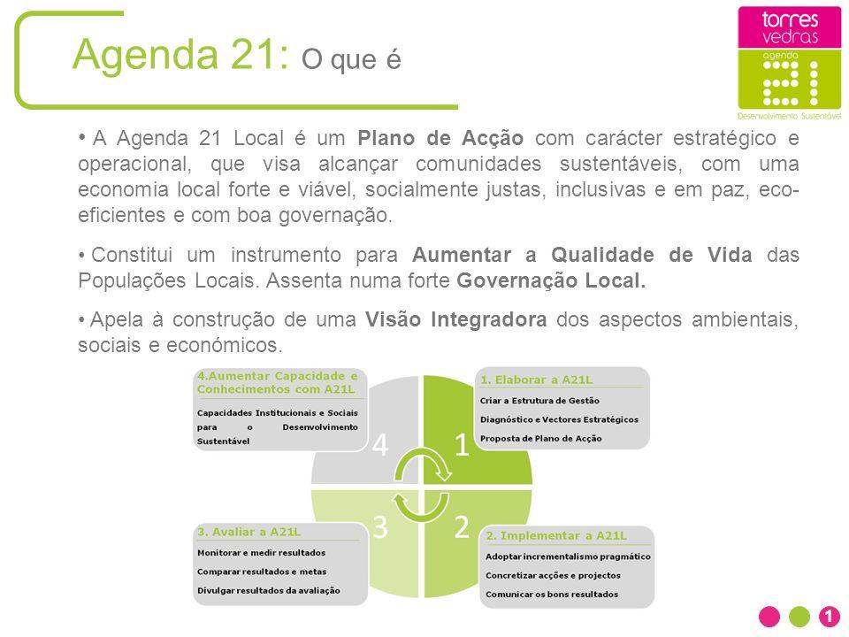 Agenda 21: O que é