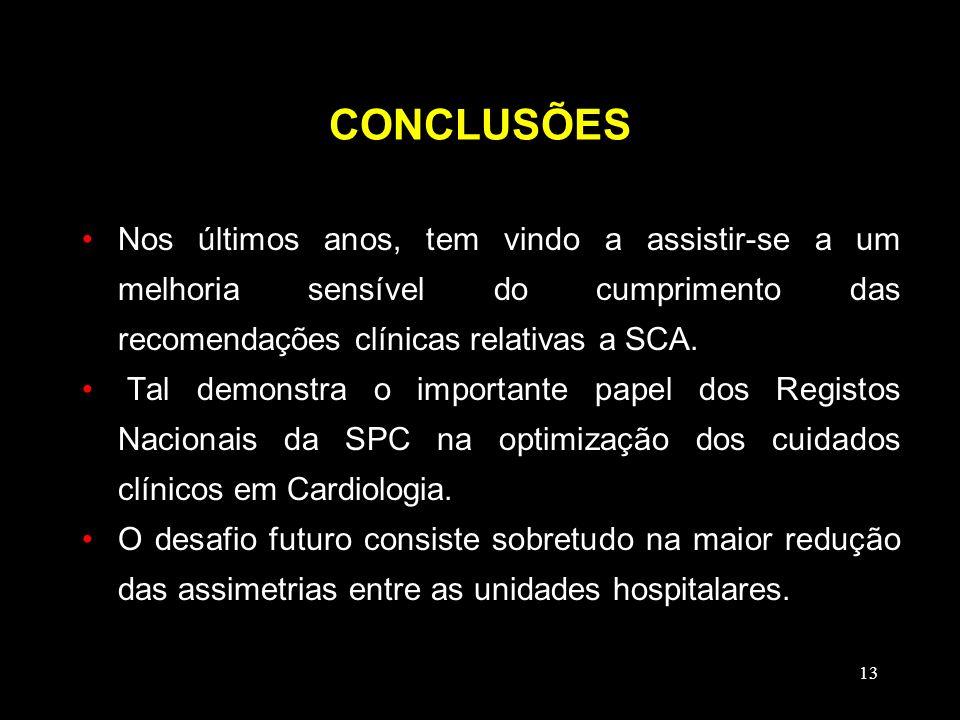 CONCLUSÕES Nos últimos anos, tem vindo a assistir-se a um melhoria sensível do cumprimento das recomendações clínicas relativas a SCA.