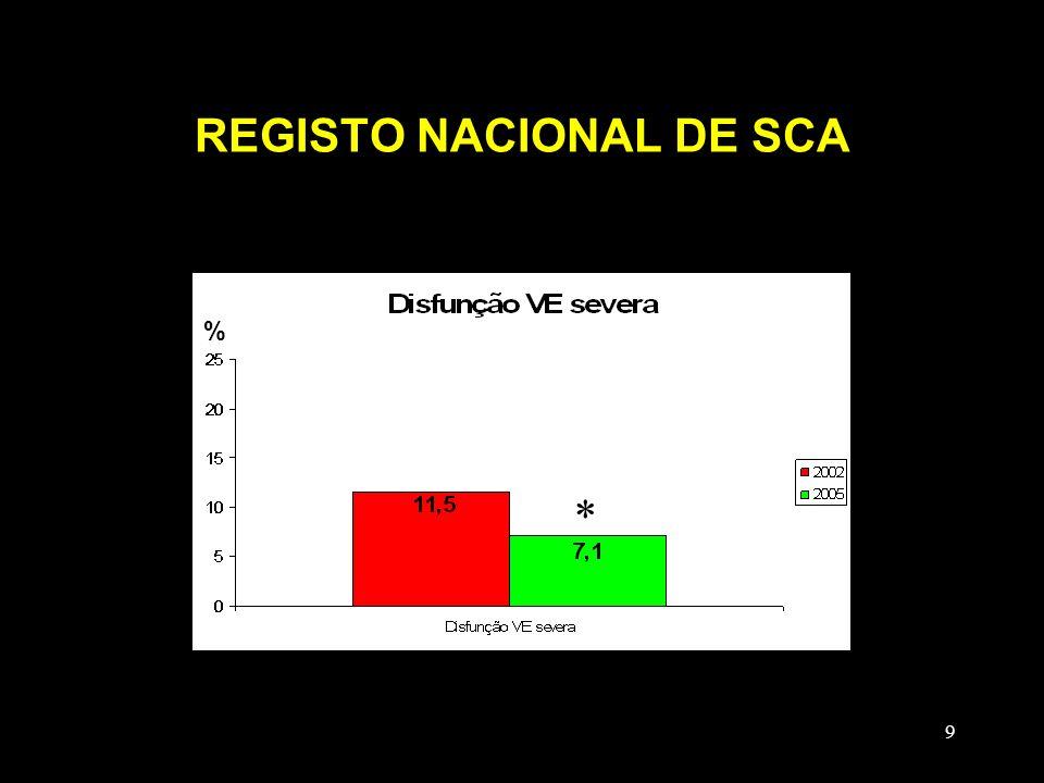 REGISTO NACIONAL DE SCA
