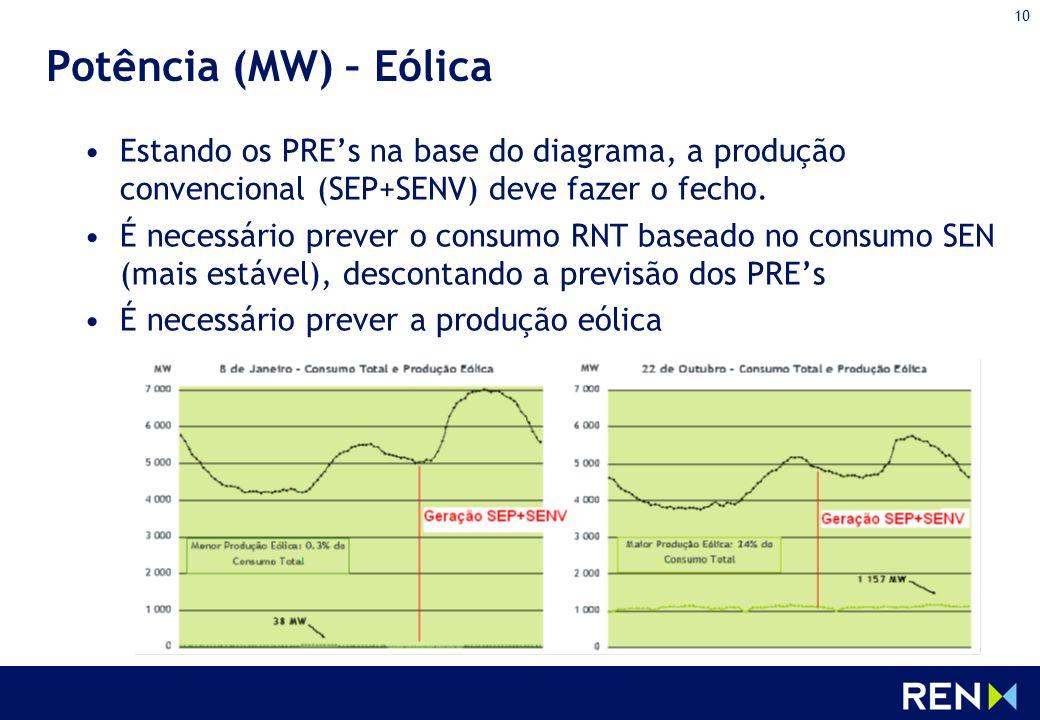 Potência (MW) – Eólica Estando os PRE's na base do diagrama, a produção convencional (SEP+SENV) deve fazer o fecho.