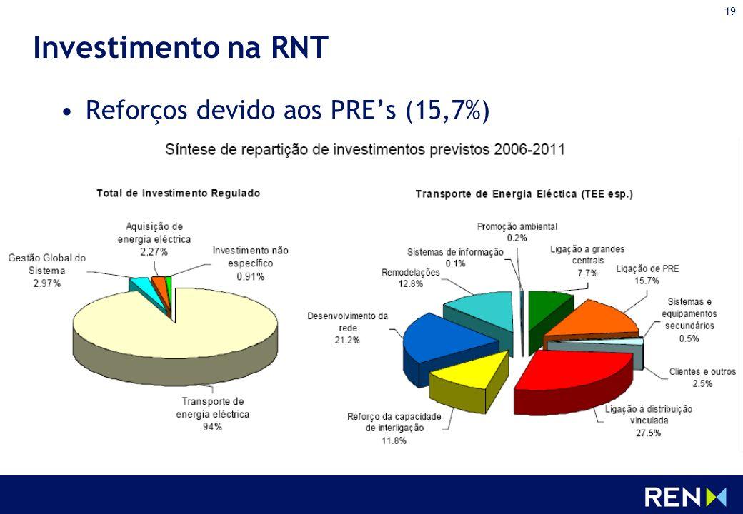 Investimento na RNT Reforços devido aos PRE's (15,7%)