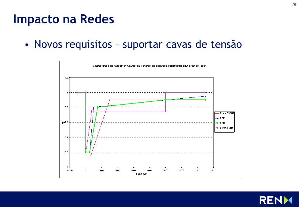 Impacto na Redes Novos requisitos – suportar cavas de tensão