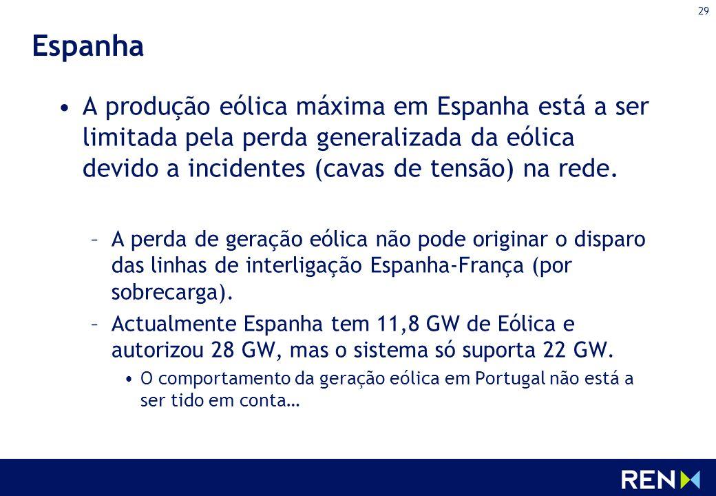 Espanha A produção eólica máxima em Espanha está a ser limitada pela perda generalizada da eólica devido a incidentes (cavas de tensão) na rede.