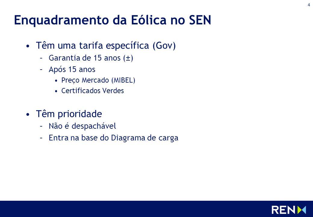 Enquadramento da Eólica no SEN