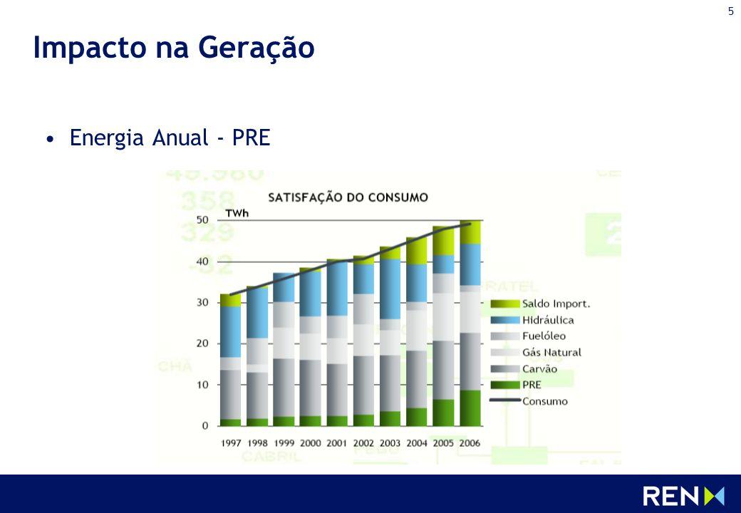 Impacto na Geração Energia Anual - PRE