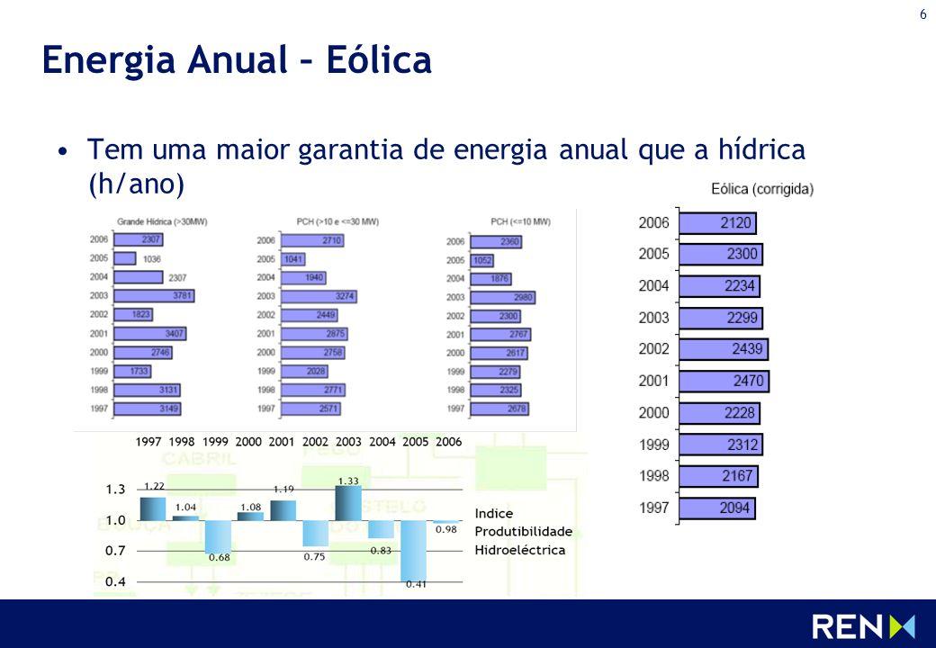 Energia Anual – Eólica Tem uma maior garantia de energia anual que a hídrica (h/ano)