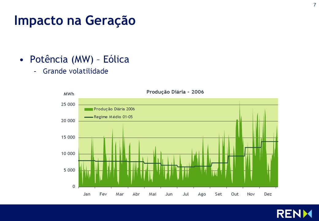 Impacto na Geração Potência (MW) – Eólica Grande volatilidade