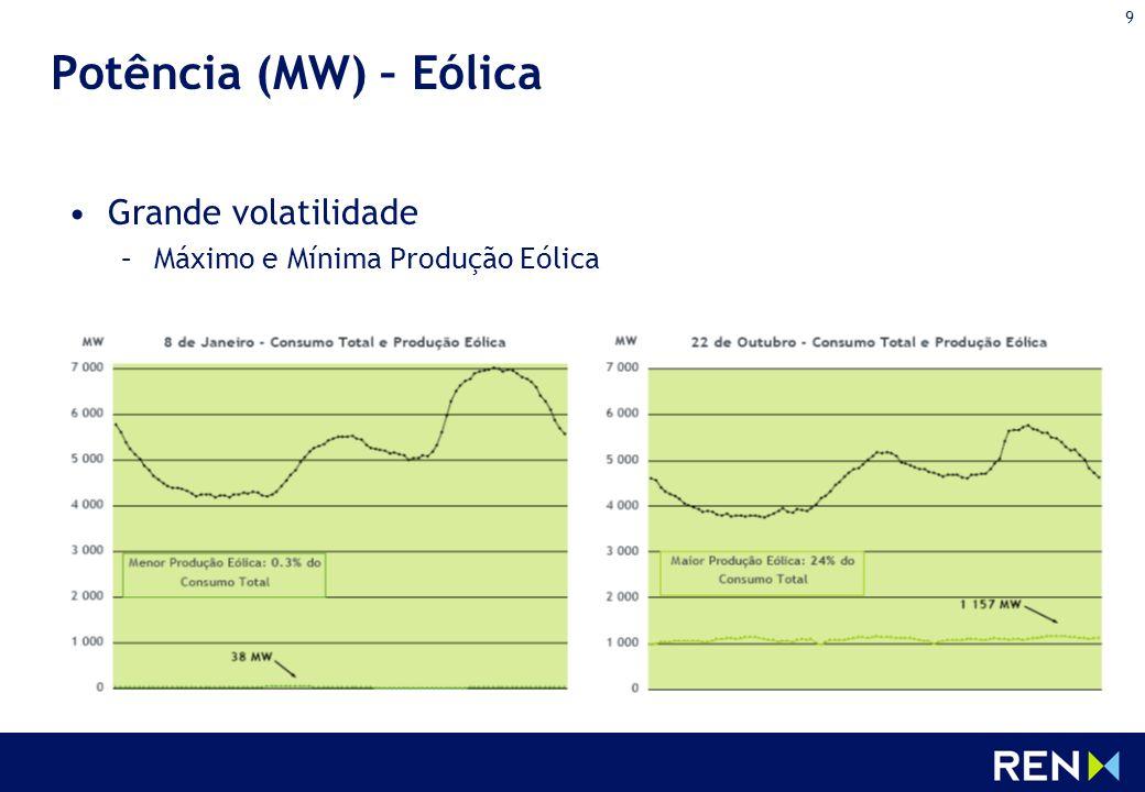Potência (MW) – Eólica Grande volatilidade