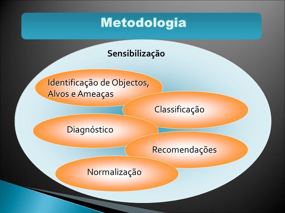 Metodologia Sensibilização Identificação de Objectos, Alvos e Ameaças
