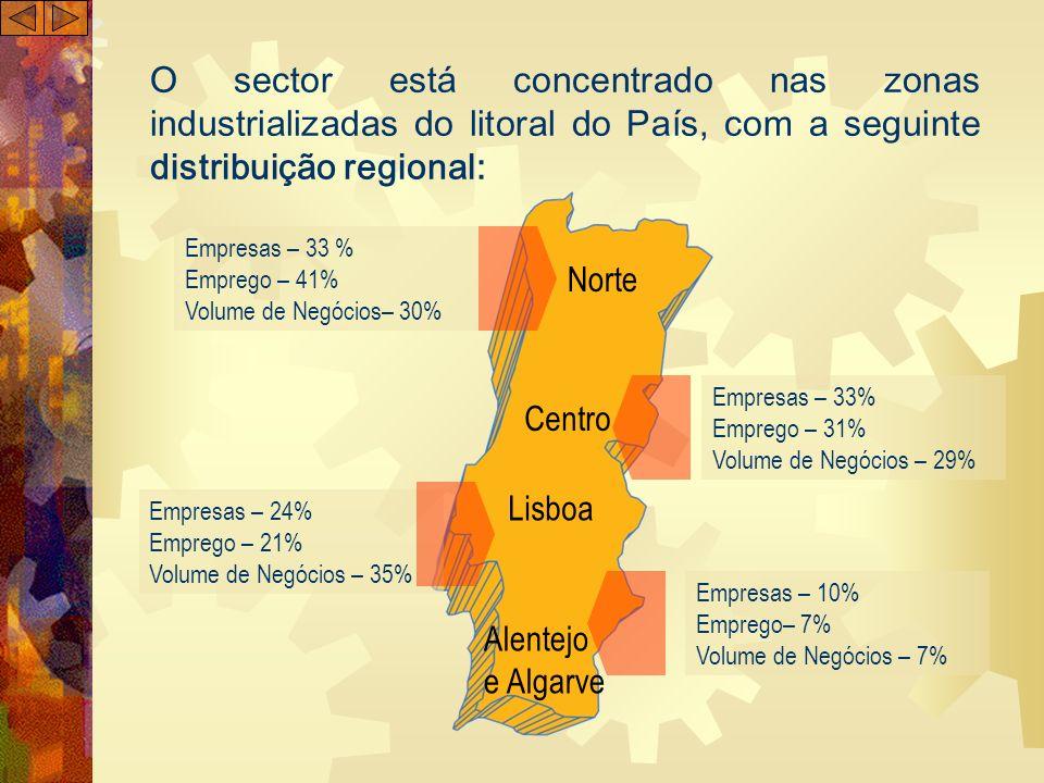 O sector está concentrado nas zonas industrializadas do litoral do País, com a seguinte distribuição regional: