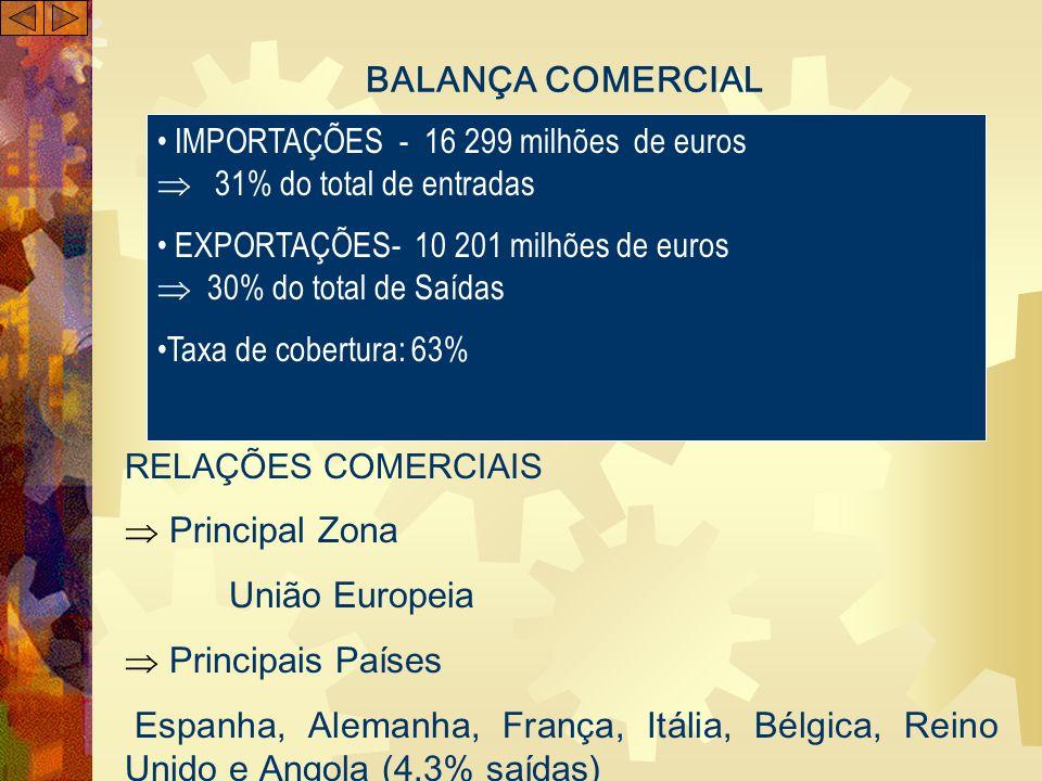 BALANÇA COMERCIAL União Europeia