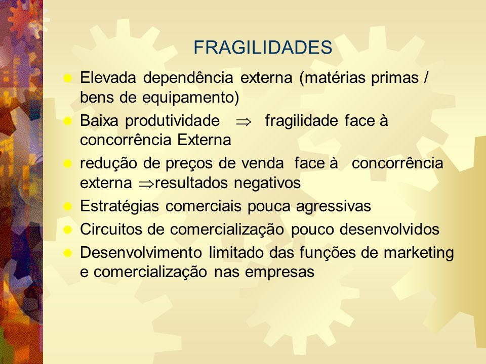 FRAGILIDADES Elevada dependência externa (matérias primas / bens de equipamento) Baixa produtividade  fragilidade face à concorrência Externa.