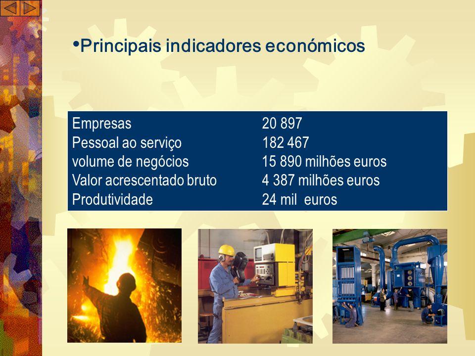 Principais indicadores económicos