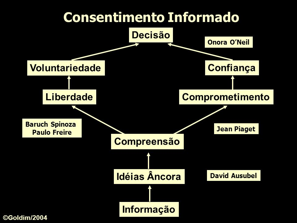 Baruch Spinoza Paulo Freire