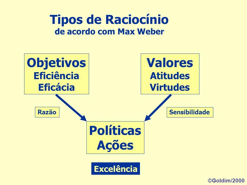 Tipos de Raciocínio Objetivos Valores Políticas Ações