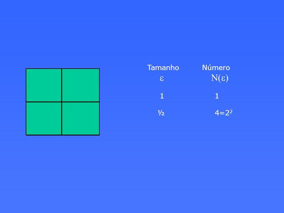 Tamanho Número e N(e) 1 1 ½ 4=22