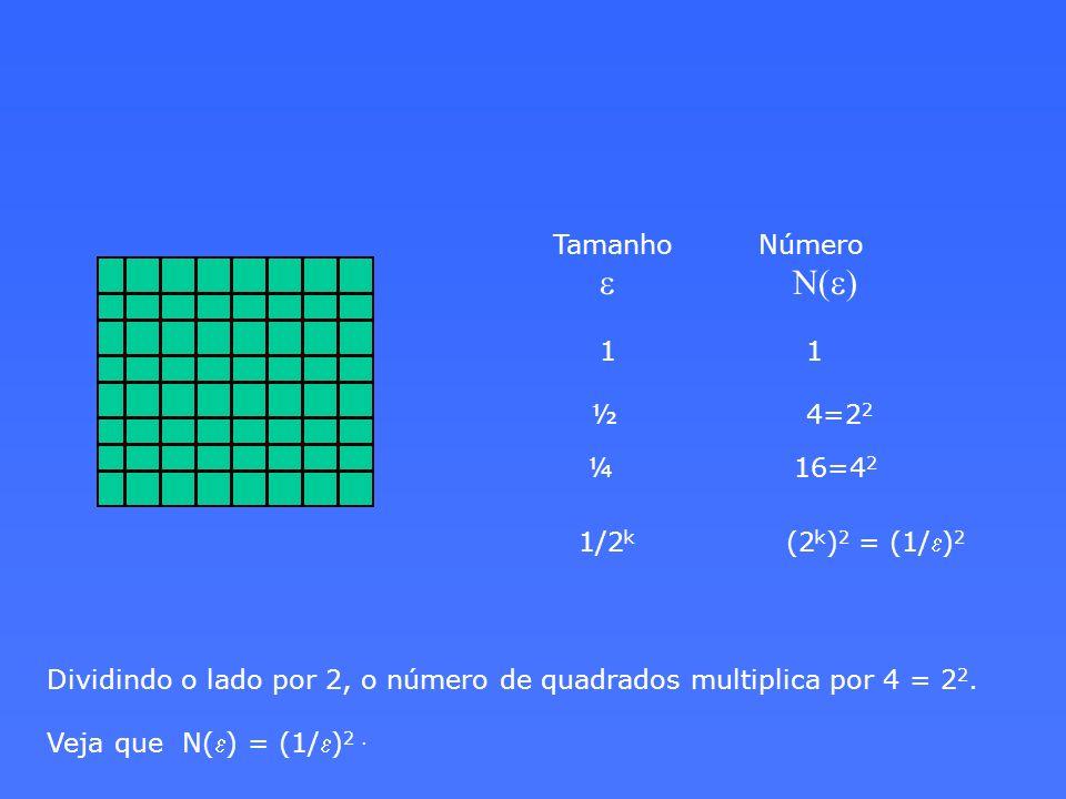 Tamanho Número e N(e) 1 1. ½ 4=22.