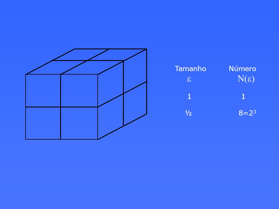 Tamanho Número e N(e) 1 1 ½ 8=23