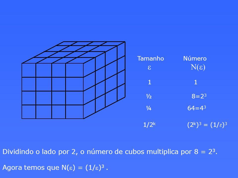 Dividindo o lado por 2, o número de cubos multiplica por 8 = 23.