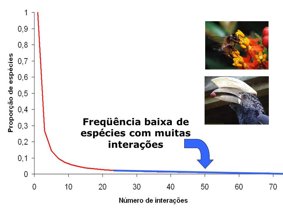 Freqüência baixa de espécies com muitas interações