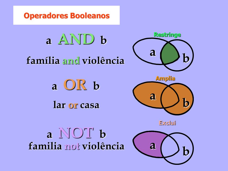 a b a b a b a AND b a OR b a NOT b família and violência lar or casa