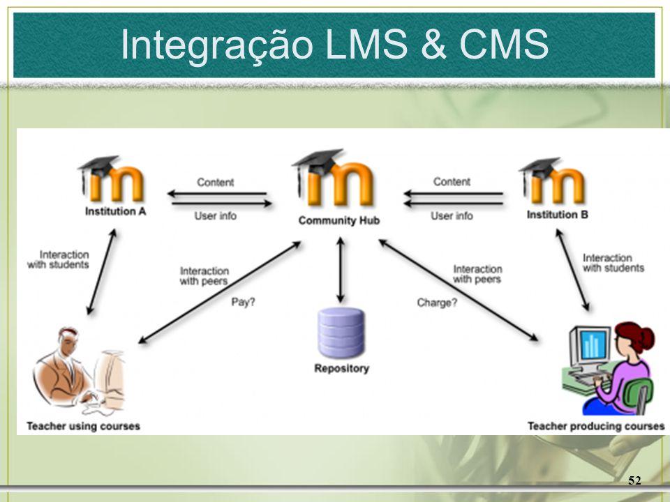 Integração LMS & CMS