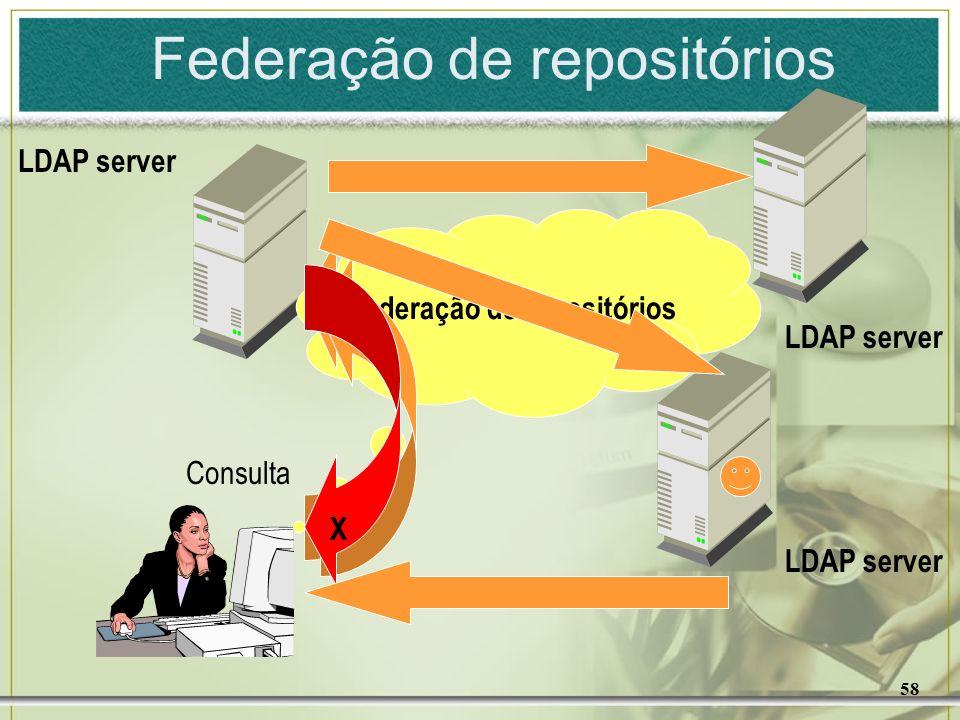Federação de repositórios