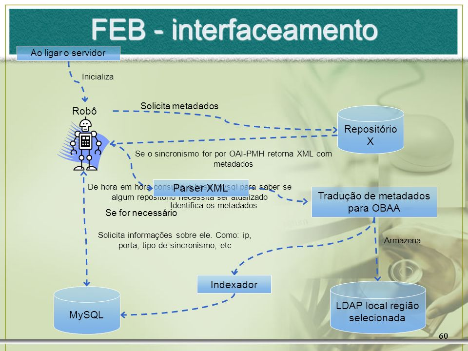 FEB - interfaceamento Robô Repositório X Parser XML