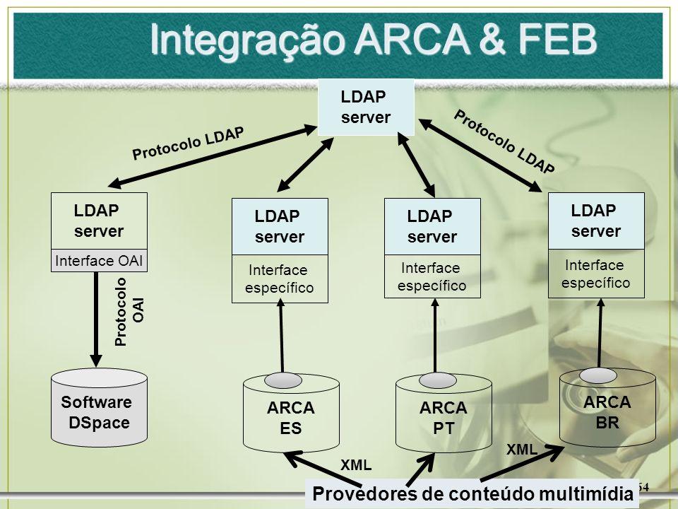 Integração ARCA & FEB Provedores de conteúdo multimídia LDAP server