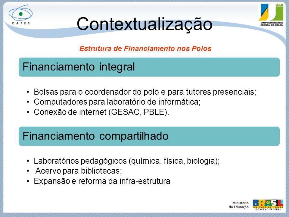 Contextualização Financiamento compartilhado Financiamento integral
